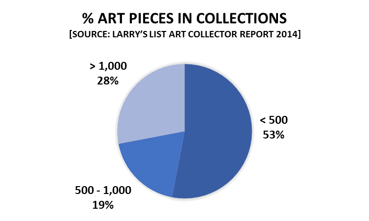 % Art Pieces in Collections