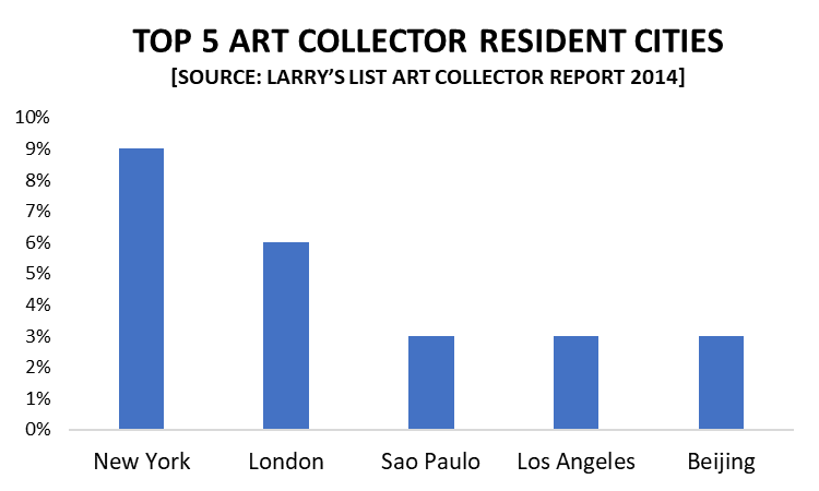 Top 5 Art Collector Resident Cities